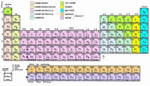 La tavola periodica degli elementi megaleux images 11g urtaz Images